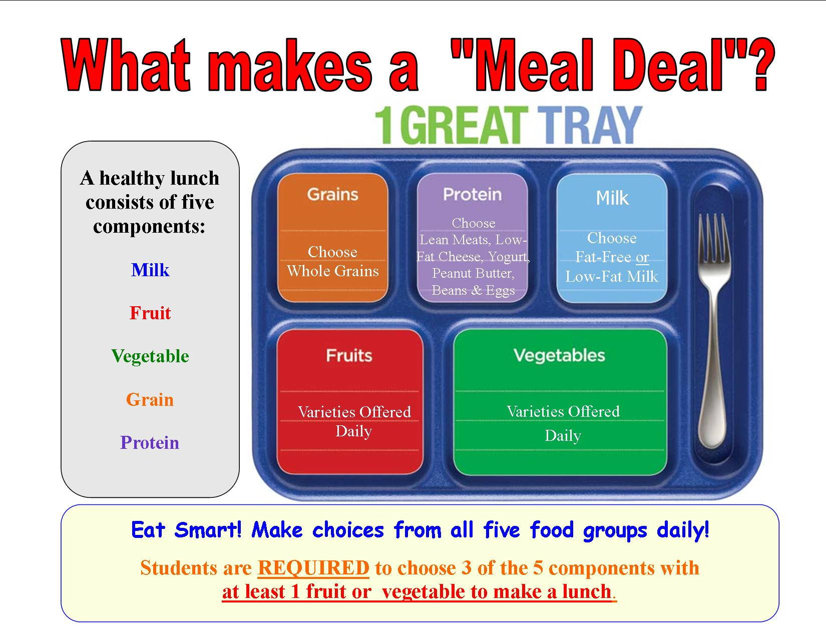 Meal Tray infographic